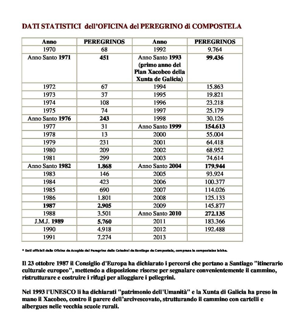 I pellegrini arrivati a Santiago de Compostela nel 1970: statistiche.